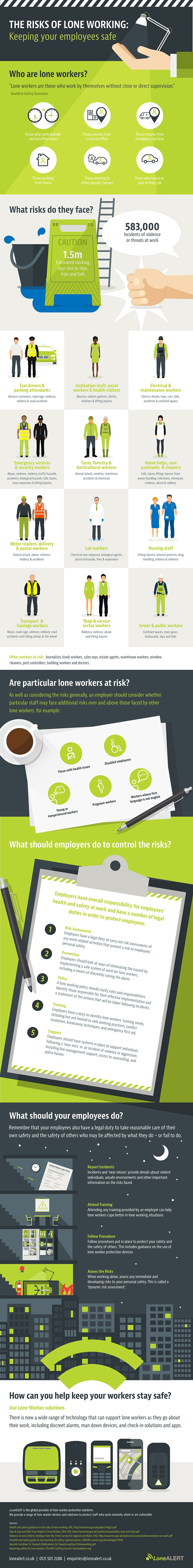 Lone Worker Protection from LONEALERT - The risks of lone working - Infographic