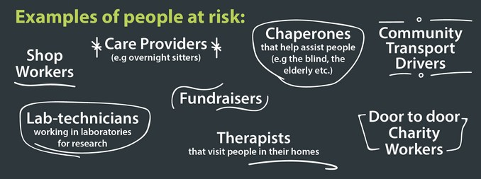 Example of people at risk include Shop Workers