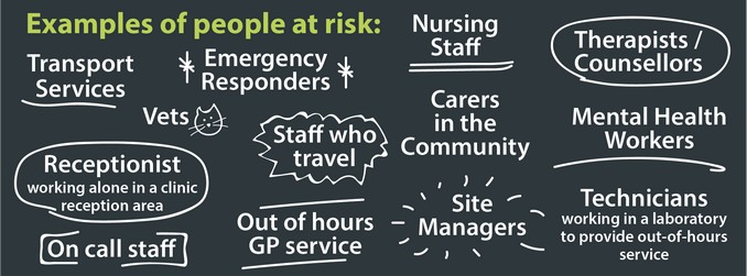 Example of people at risk include A receptionist working alone in a clinic reception area, Transport services, Emergency responders, Out of hour GP service, Nursing staff, Carers in the community, Technicians working in a laboratory to provide out-of-hours service, Staff who travel