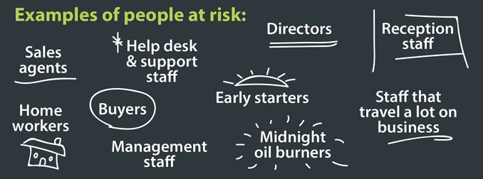 Example of people at risk include Sales agents, Home workers, Help desk & support staff, Buyer, Management staff, Reception staff, Staff that travel a lot on business, Early starters, Midnight oil burners, Directors.