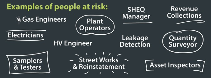 Example of people at risk include Gas Engineers, Electricians, Samplers and Testers, Plant Operators, Leakage Detection, Revenue Collections, Street Works and Reinstatement, Asset Inspectors, Quantity Surveyor, SHEQ Manager, HV Engineer.