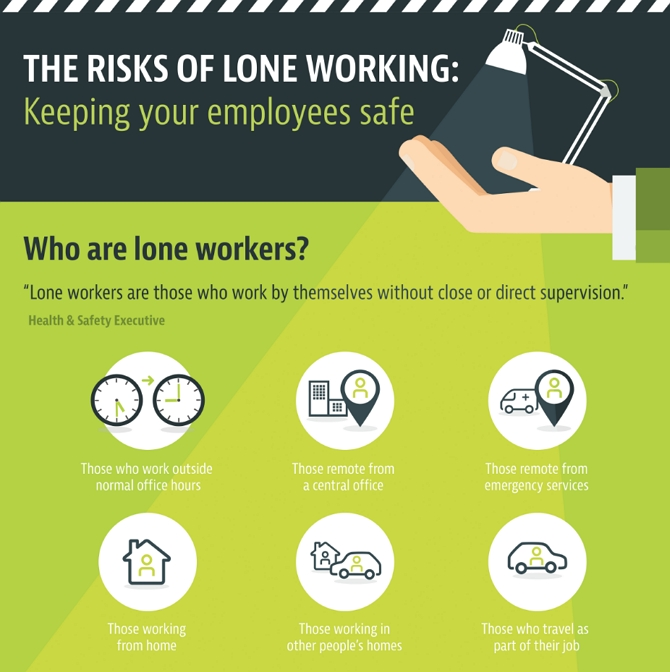 Infographic about who are lone workers, lone workers are those who work by themselves without close or direct supervision
