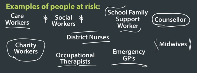 Example of people at risk include Social Workers, Care Workers, District Nurses, Charity workers, Midwives, Emergency GP's, Occupational Therapists, Counsellors, School Family Support Worker.